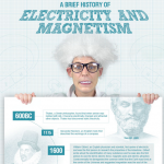 History of Electricity and Magnetism Infographic