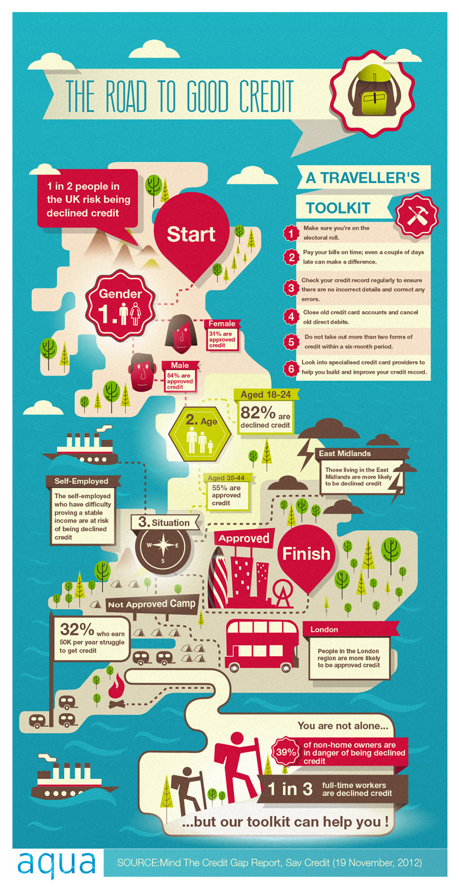 The Road To Good Credit - Infographic