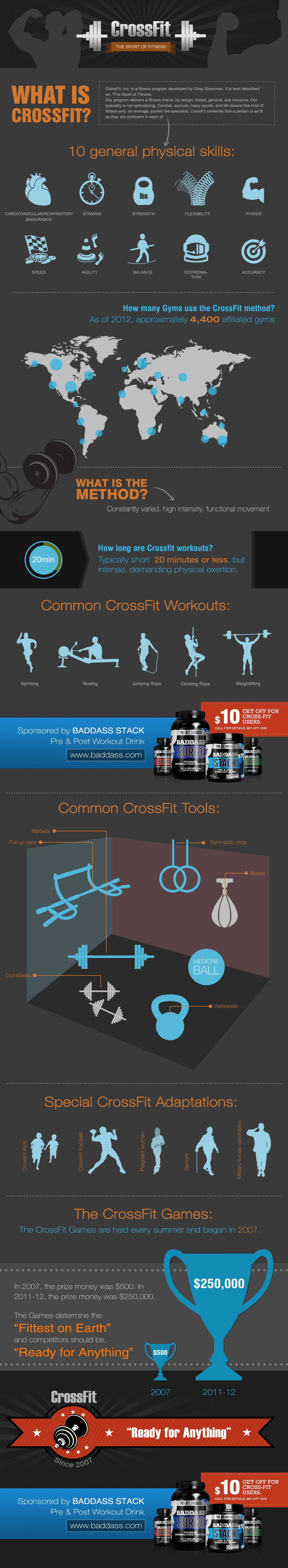 Crossfit Infographic