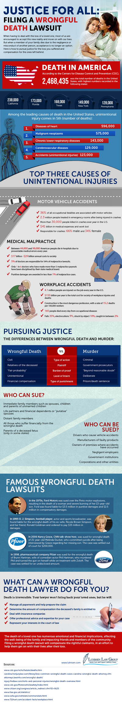 Filing A Wrongful Death Lawsuit