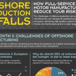Offshore Production Pitfalls