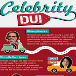 Celebrity DUI infographic