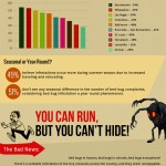 Surviving Bed Bugs infographic