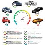 Internet Service Raceway Infographic