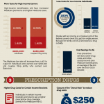 Affordable Health Care Infographic
