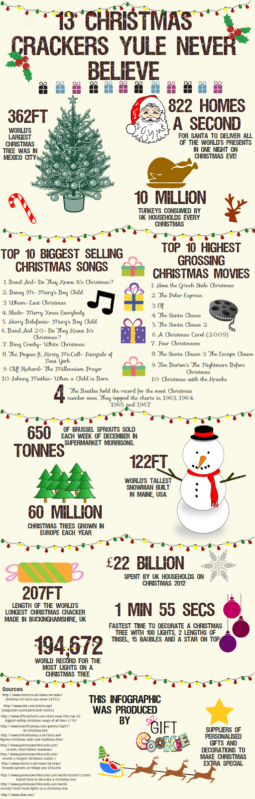 Gift Cookie Infographic