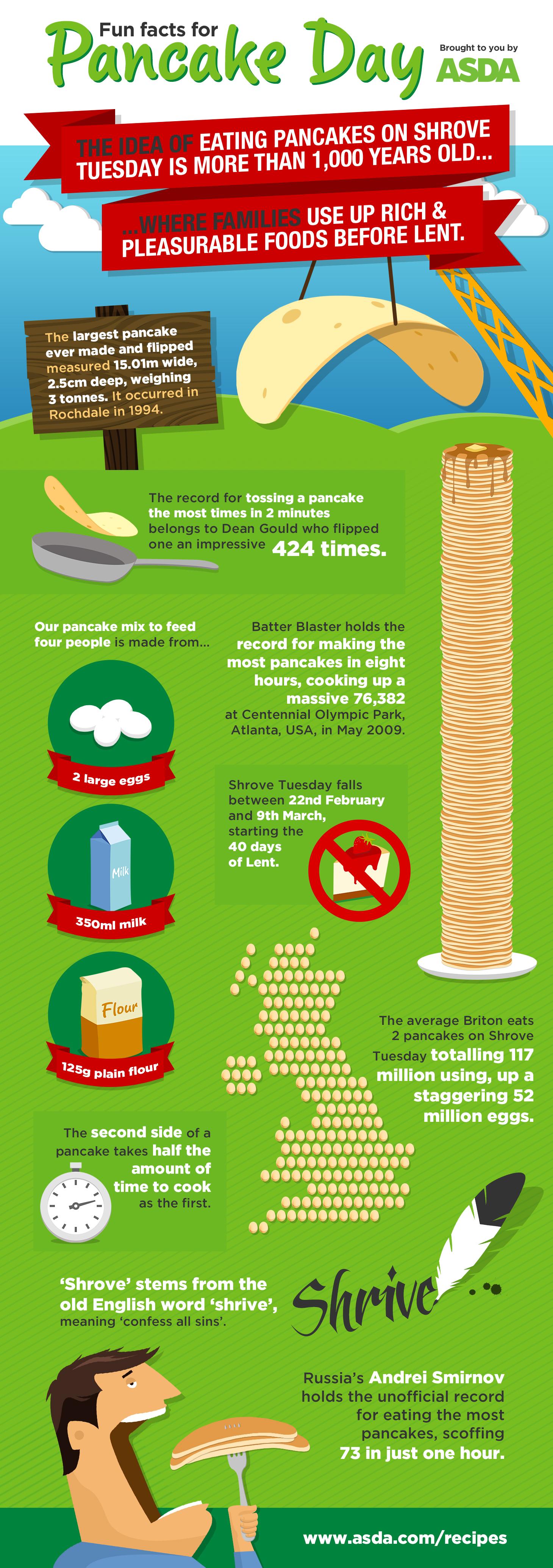 Pancake-Infographic