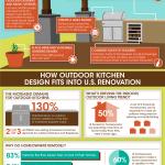 LandscapeEast_Portland-Outdoor-Kitchen-Design_Infographic