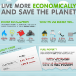 Living Economically Infographic
