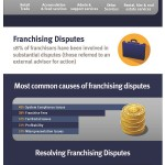Franchise Disputes Infographic