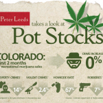 Pot Stocks Infographic