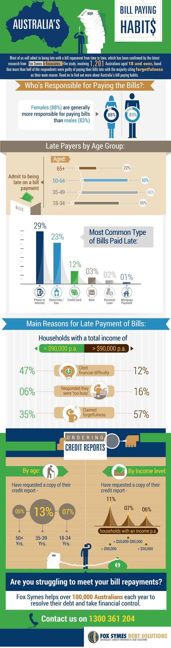 Paying Bills in Australia Infographic
