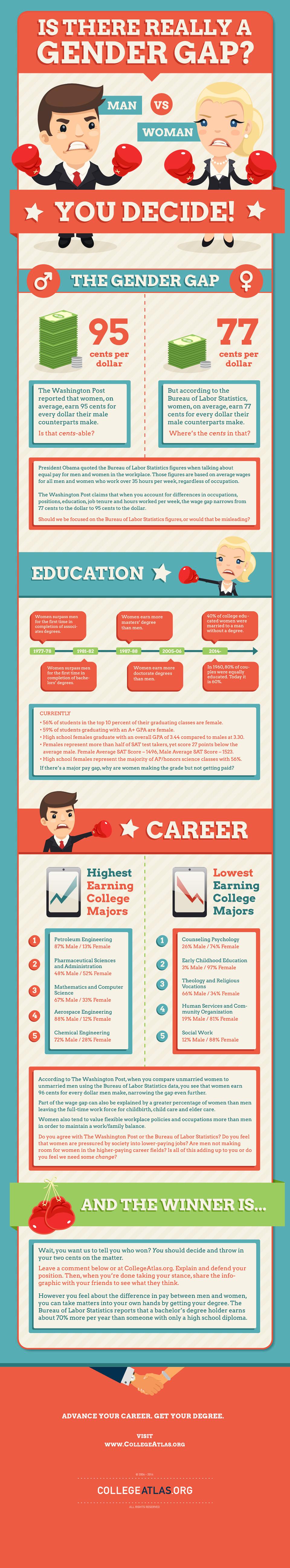 Gender Gap Infographic