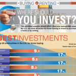Real Estate Investments Infographic
