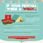UK Festivals and Wellies Infographic