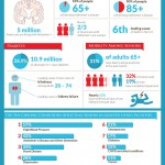 Senior Health Care Infographic