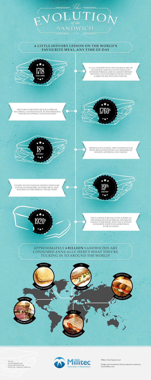 Sandwich Evolution Infographic