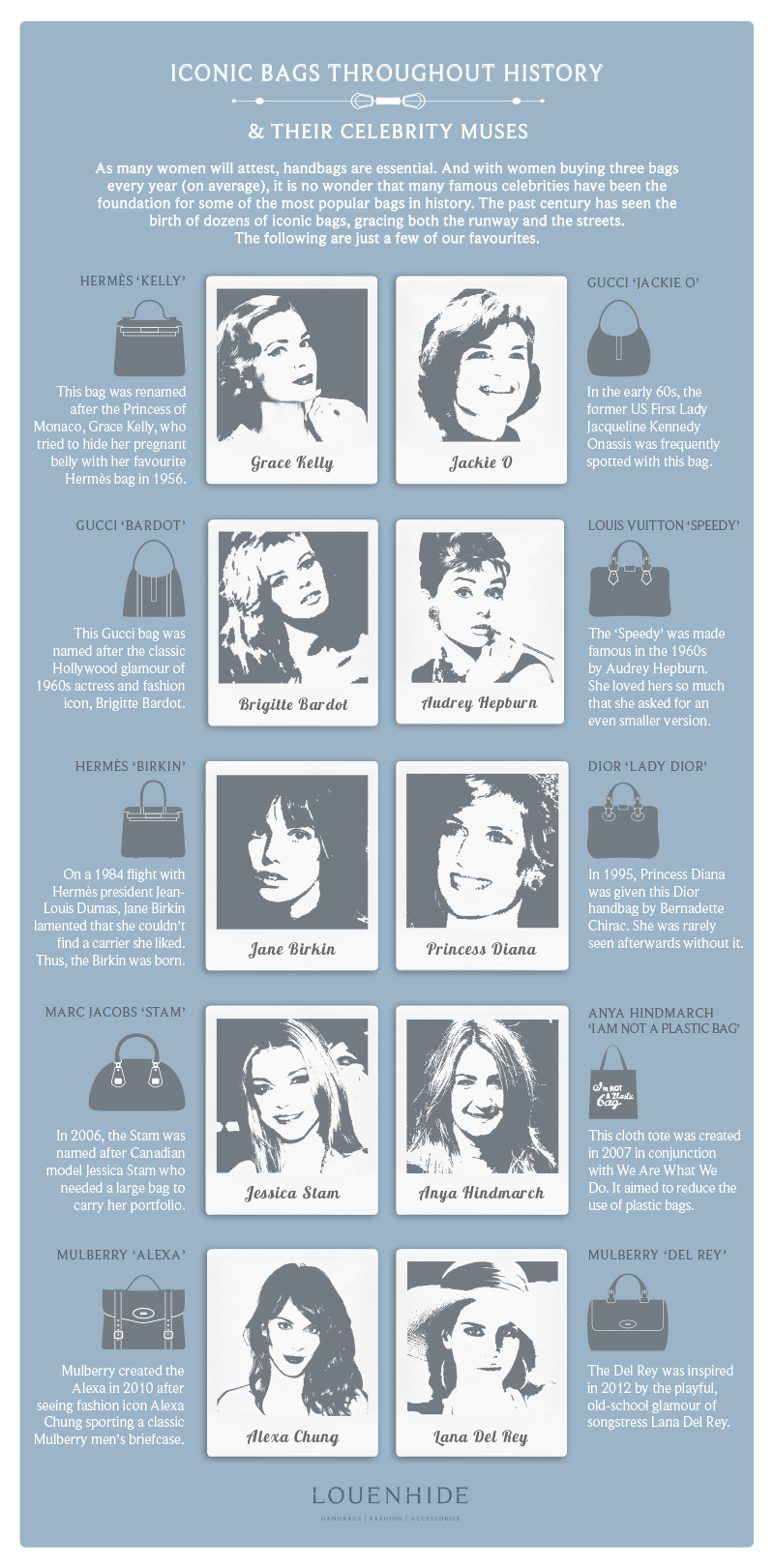History of Iconic Handbags Infographic