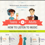 Listening to Music Infographic