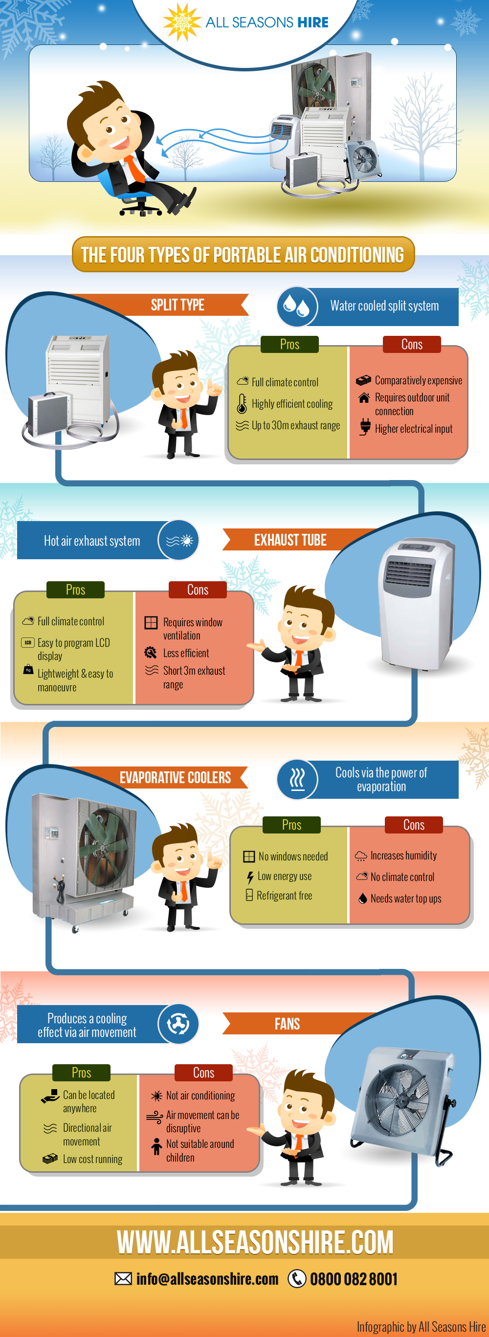 Types of Air Conditioning infographic