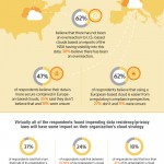 Cloud Data Infographic