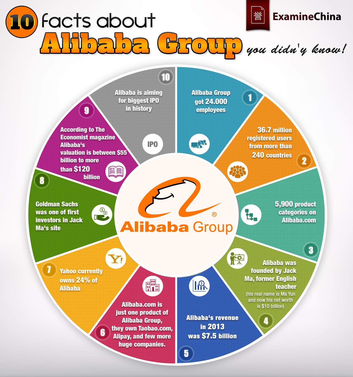 10_facts_about_Alibaba_Group_you_didny_know