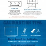 Home-Theater-Setup-Infographic-Aperion-Audio