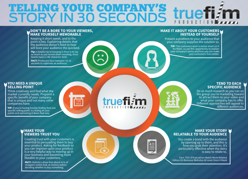 True-Film-30-Second-Story-for-Companies-Infographic-e1405541223736