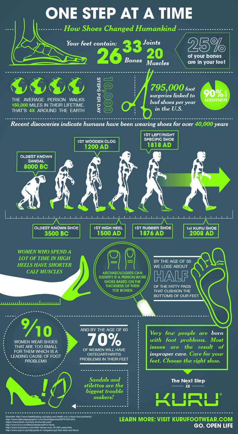 how-shoes-change-feet-infographic