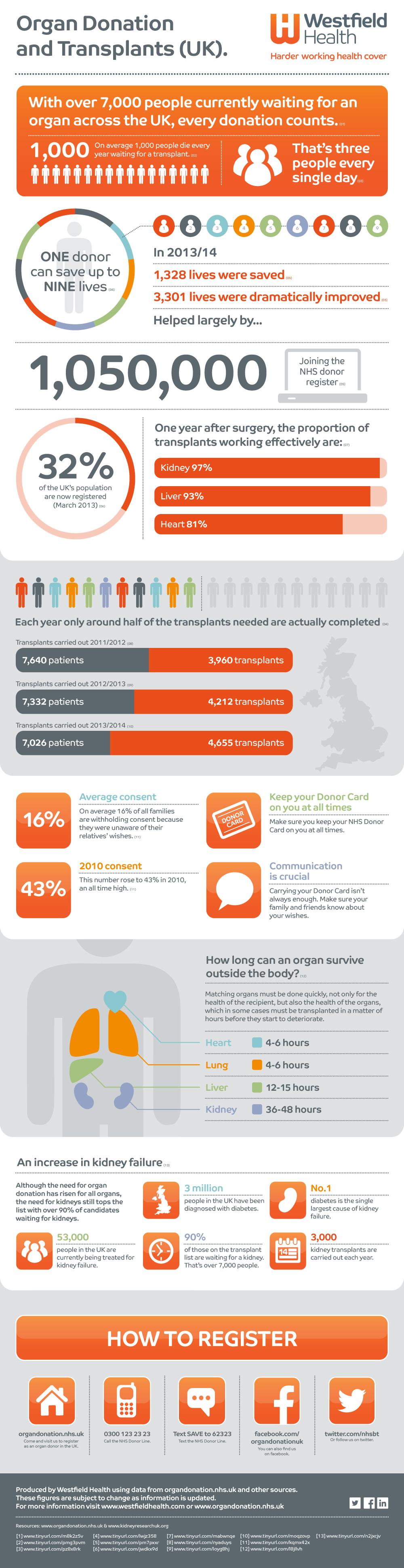 organ-donation-transplant-infographic