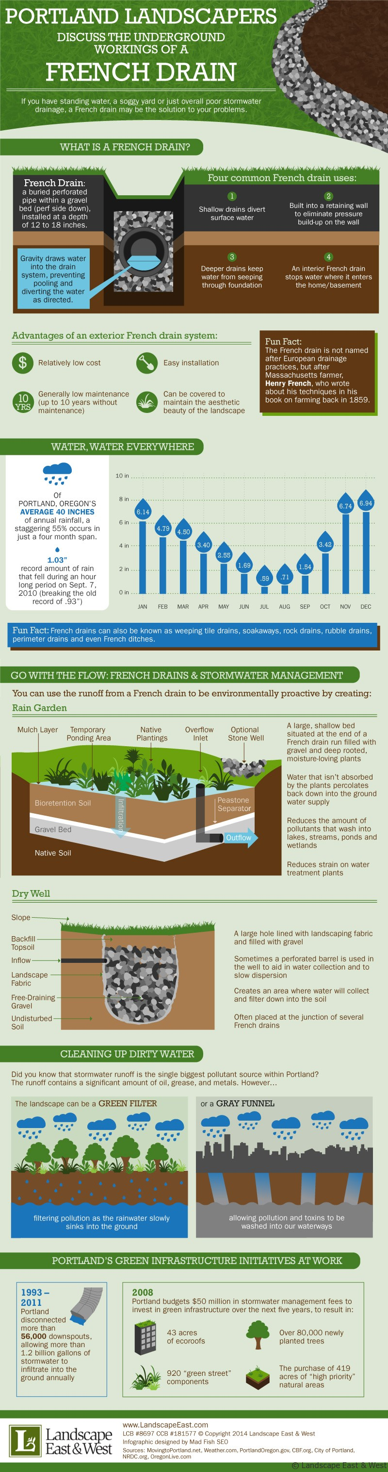 Landscaping Drainage Infographic