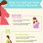 Pregnancy Dental Care Infographic
