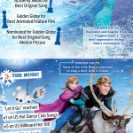 Success of Frozen Infographic