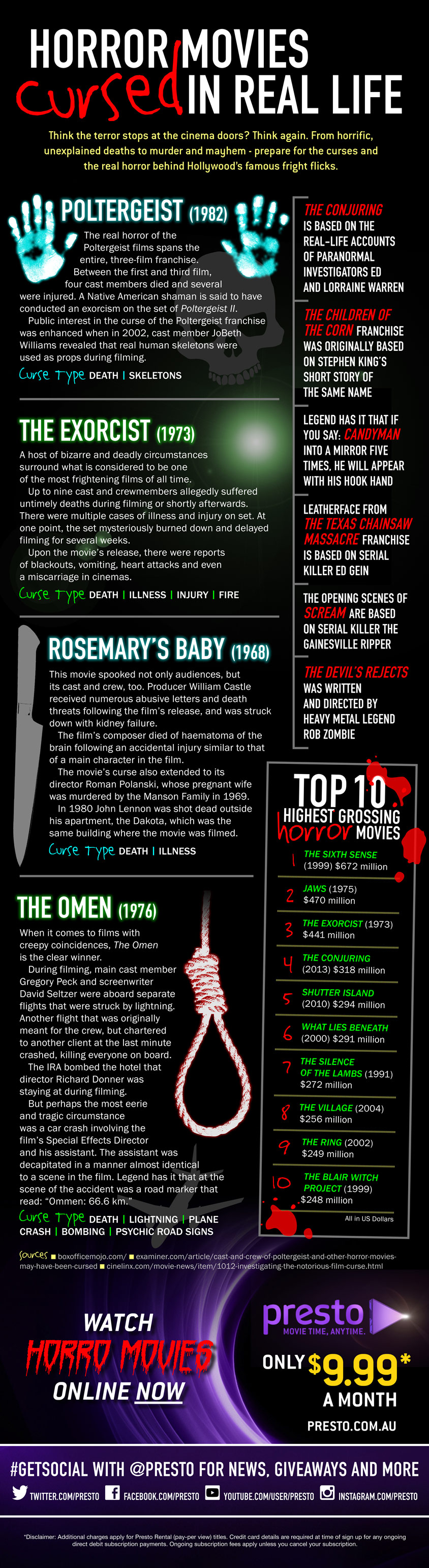 Cursed Horror Movies Infographic