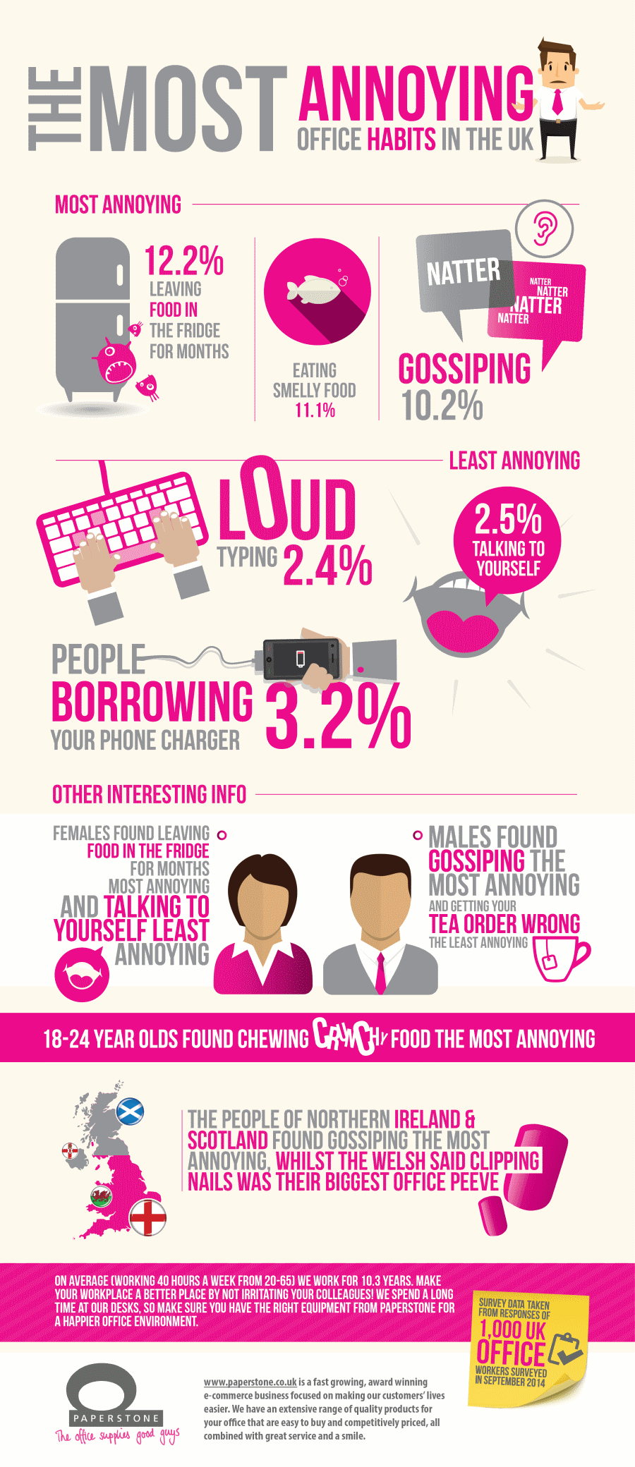Annoying Office Habits Infographic