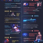 Mazda Miata Anniversary Infographic