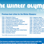 Olympics History Infographic