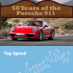 Porsche Anniversary Infographic
