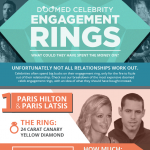 Doomed Celebrity Engagements Infographic