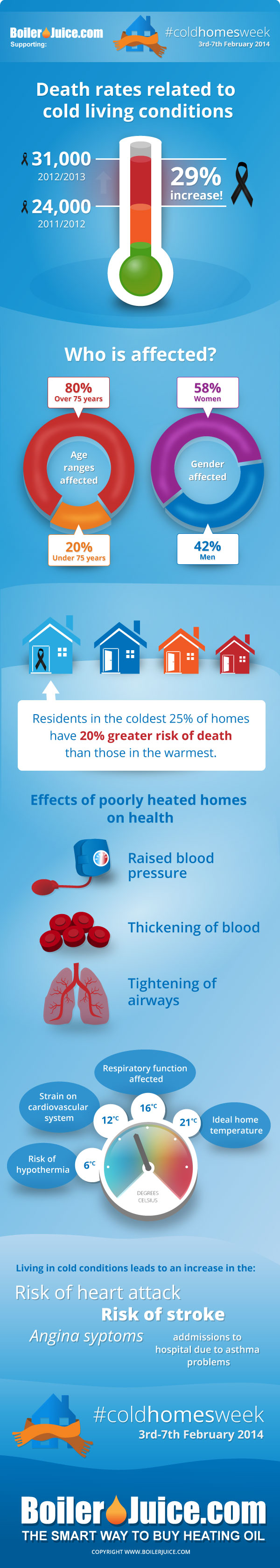 Cold Homes Week Infographic