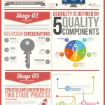 Website Design Infographic