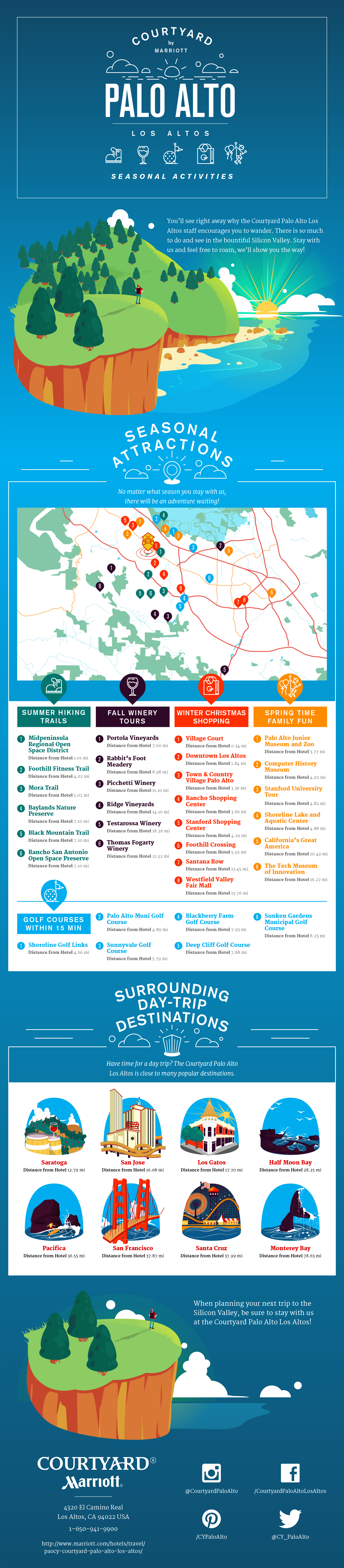 San Francisco Bay Activities Infographic