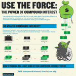 how to make use of compound interest