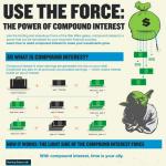 Compound Interest Infographic