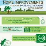 Home Improvements Infographic
