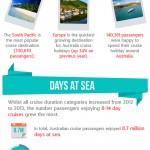 Australian Cruising Infographic