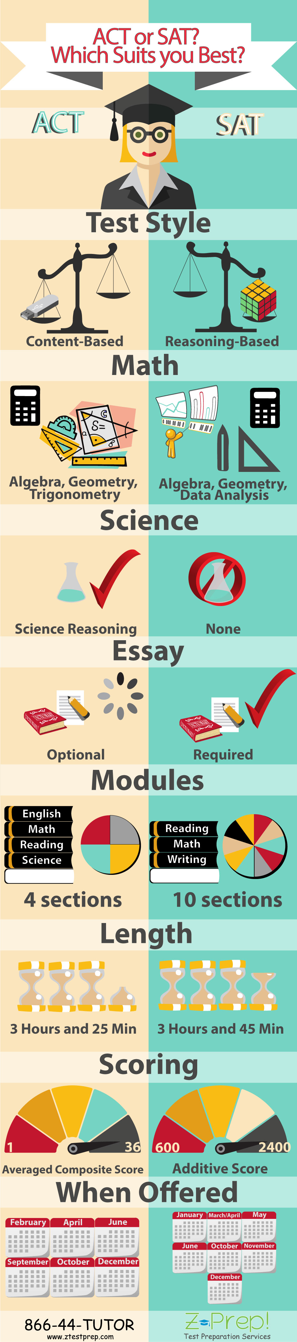 College Prep Tests Infographic
