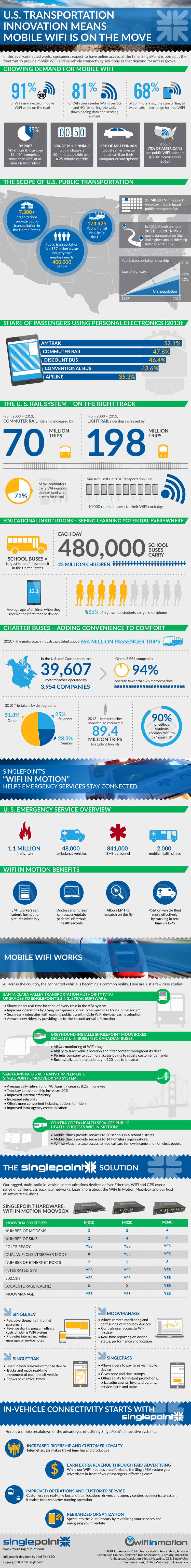 Mobile WiFi Infographic