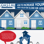 Home Value Increase Infographic
