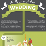 Weddings History Infographic